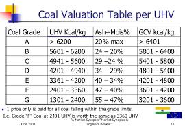Coal Grade Chart India Coal Blending Review 2000 2001