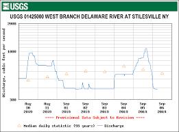Delaware River Tide Chart Delaware River Report Conditions September 6 2019