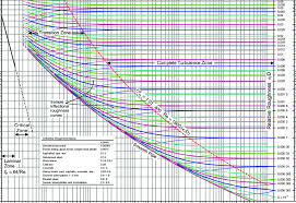 Pipe Surface Roughness Chart Diagram Of Friction Factor For Pipe Flow Including Sample