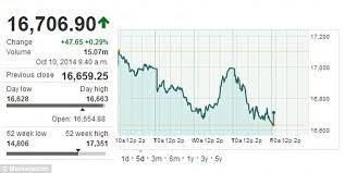 Dow Jones 52 Week Chart Dow Jones Drops Again Before Closing Bell After Hitting 2014