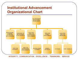 Institutional Advancement As Of December 7 Ppt Download