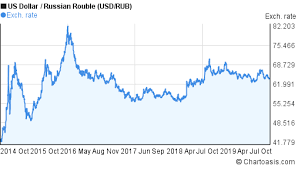 Usd Rub 5 Years Chart Us Dollar Russian Rouble Rates