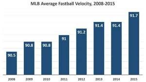 Top Velocity Pitching Chart The 9 Factors That Strongly Influence Pitching Velocity