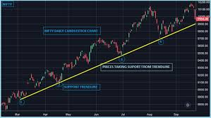 Nifty Chart Moneycontrol Technical Classroom How To Draw Trendlines To Indentify