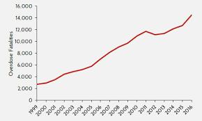 The Types Of Opioids Behind Growing Overdose Fatalities Aaf