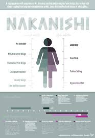Infographics Infographic Resume For A Designer Business