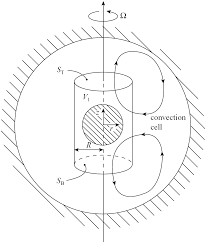 Figure 17 5 natural convection in the core tends to increase the angular velocity of the fluid near the inner core at the expense of the angular velocity