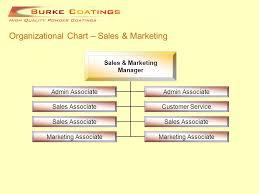 Organizational Chart Management Team Chief Operating