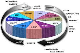 Sake Types Chart Sake Food And Flavor Chart