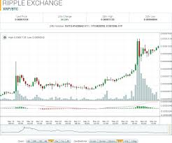 Ripple Currency Chart When Did Ripple Currency Come Out Ripple Xrp Charts Trading