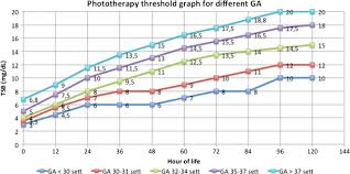 The Graph Shows The Thresholds For Phototherapy Total