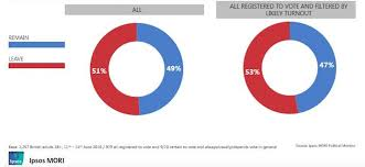 Ipsos MORI/Survation: Leave takes lead - Business Insider