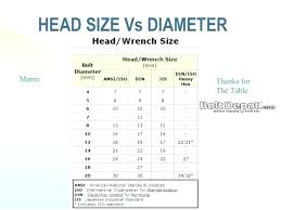 Standard Bolt Sizes Chart Common Wrench Sizes Tiketkita Co