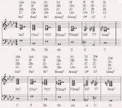 Diatonic Chord Progression Chart The Diatonic Circle Chord Progression