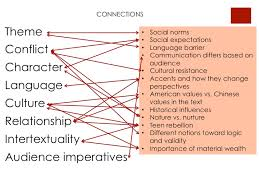 connections between significant ideas from amy tan s mother connections between significant ideas from amy tan s mother tongue and our historical and cultural