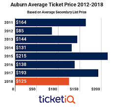 Auburn Football Depth Chart 2011 Secondary Market Prices For Auburn Football Tickets Down 35