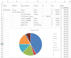 Budgeting Pie Chart Pie Chart Budget Spreadsheet