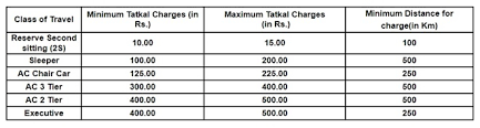 Irctc Ticket Fare Chart Tatkal Ticket Timings Fare And How To Book E Ticket Online