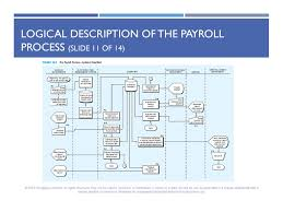 Hr Payroll Process Flow Chart Chapter 14 The Human Resources Hr Management And Payroll