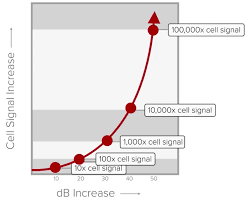 What Is Db Gain Or Decibel Gain In Cell Phone Signal Boosters