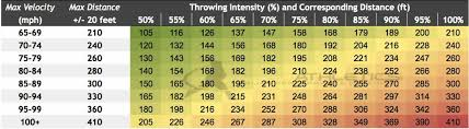 Baseball Mph Conversion Chart
