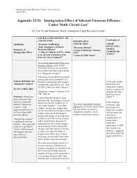 Grounds Of Inadmissibility Chart 23 Explanatory Immigration Consequences Of Criminal