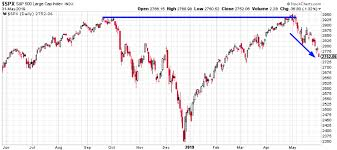 Market Outlook The Next 1 3 Months Are Starting To Turn