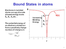 3 bound states in atoms electrons in isolated atoms occupy discrete allowed energy levels e 0