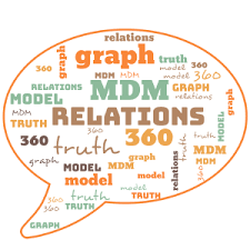 Trending Graph Trending Topic Graph And Mdm Liliendahl On Data Quality