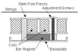 guitar wiring diagrams 2 pickup 1 volume tone images together wiring diagrams guitar guitarelectronics guitar wiring