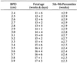 Fetal Biparietal Diameter In Saudi Arabia Annals Of Saudi