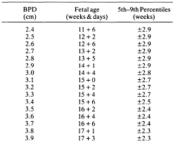 Bpd Chart Week By Week Fetal Biparietal Diameter In Saudi Arabia Annals Of Saudi