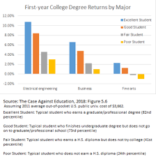 Higher Education Bubble In The United States Wikipedia