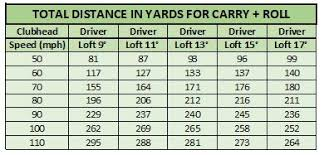 Driver Loft And Distance Chart Do Lower Lofts Mean More Distance Kevin Valentine Golf Pro
