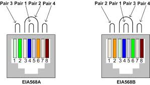cat 5e wiring diagram 5 cable the 1 vision pleasurable readingrat cat 5b wiring diagram cat 5e wiring diagram depict cat 5e wiring diagram cable cat5e cat6 cat6a 5 connectors data