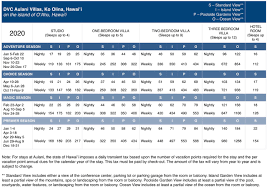2020 Point Chart Dvc 55 Rare Dvc Point Chart 2021