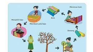 Kunci Jawaban Buku Tematik Kelas 4 Sd Tema 4 Kegiatan Ekonomi Pada Proses Pembuatan Baju Tribun Papua