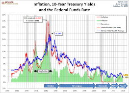 Ten Year Treasury Yield Chart Treasury Yields A Long Term Perspective Dshort Advisor