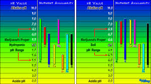 Ph And Nutrient Uptake Charts 420 Magazine