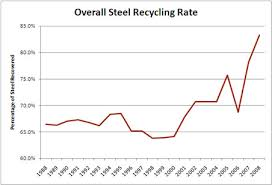 Current Scrap Metal Prices Chart Upstream Steel Where Does Scrap Metal Come From