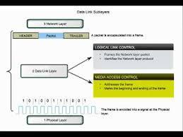 Data Link Layer Ccna 1 Data Link Layer Fundamentals Chapter Seven