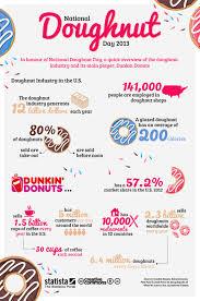 Dunkin Donuts Nutritional Value Chart Chart National Doughnut Day 2013 Statista