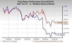 Stock Quote AtT