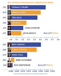 Presidential Candidates 2016 Ballotpedia
