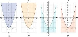 graphing systems of inequalities worksheet or four parabolas for y greater than x squared minus 4