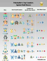 pokemon go tier chart - Banabi