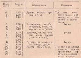 Контрольные испытания патронов Российский охотничий портал ru