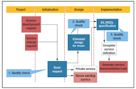 What Is Service Oriented Architecture Fifteen Years Of Service Oriented Architecture At Credit Suisse