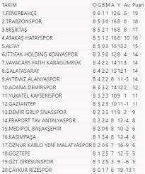 Süper Lig'de görünüm: Fenerbahçe liderliğini sürdürdü | NTV