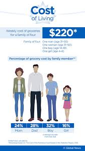 Budgeting For A Family Of 4 How Much Does A Week Of Groceries Cost In Canada We Crunched The